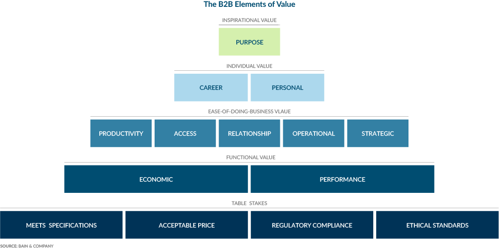Pyramid diagram - Bain & Co. B2B Elements of Value