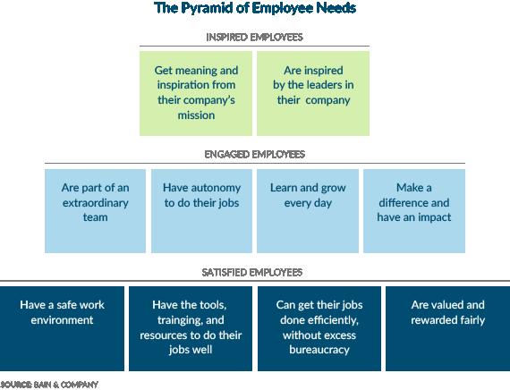 Pyramid diagram - Bain & Co. Pyramid of Employee Needs